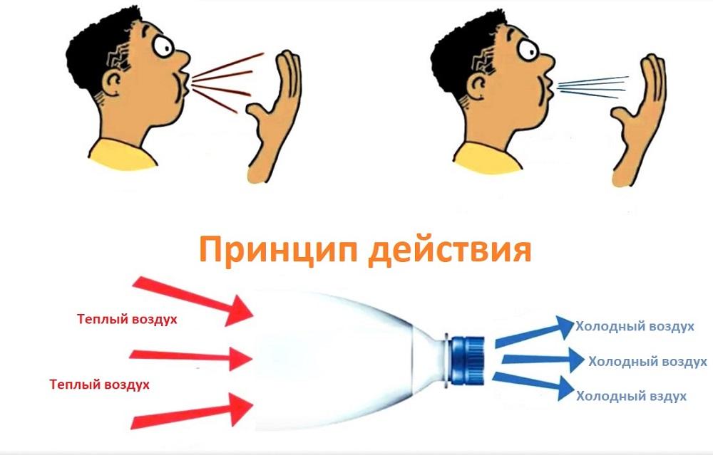 принцип действия самодельного кондиционера